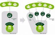 معرفی بانکداری باز و کارکردهای آن