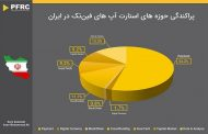 اینفوگرافیک  پراکندگی حوزههای فینتکها در ایران