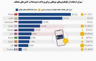 برترین کشورها در پرداخت موبایلی