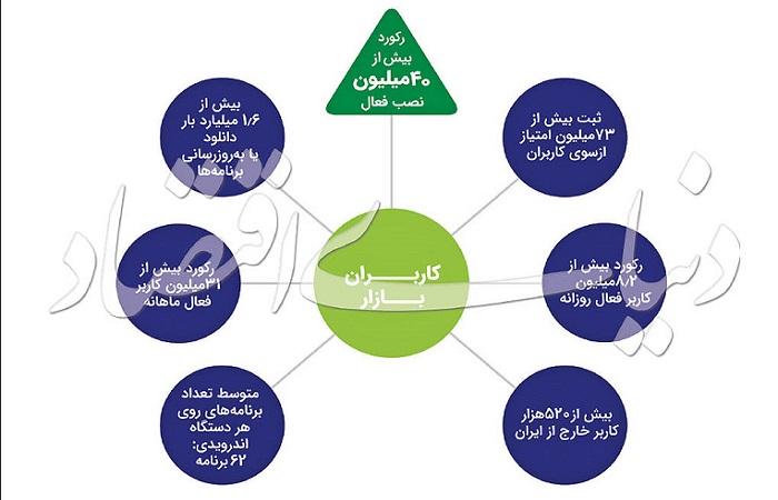 بررسی صنعت اپلیکیشن ایران